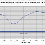 Grafica de consumo dun fluorescente no acendido
