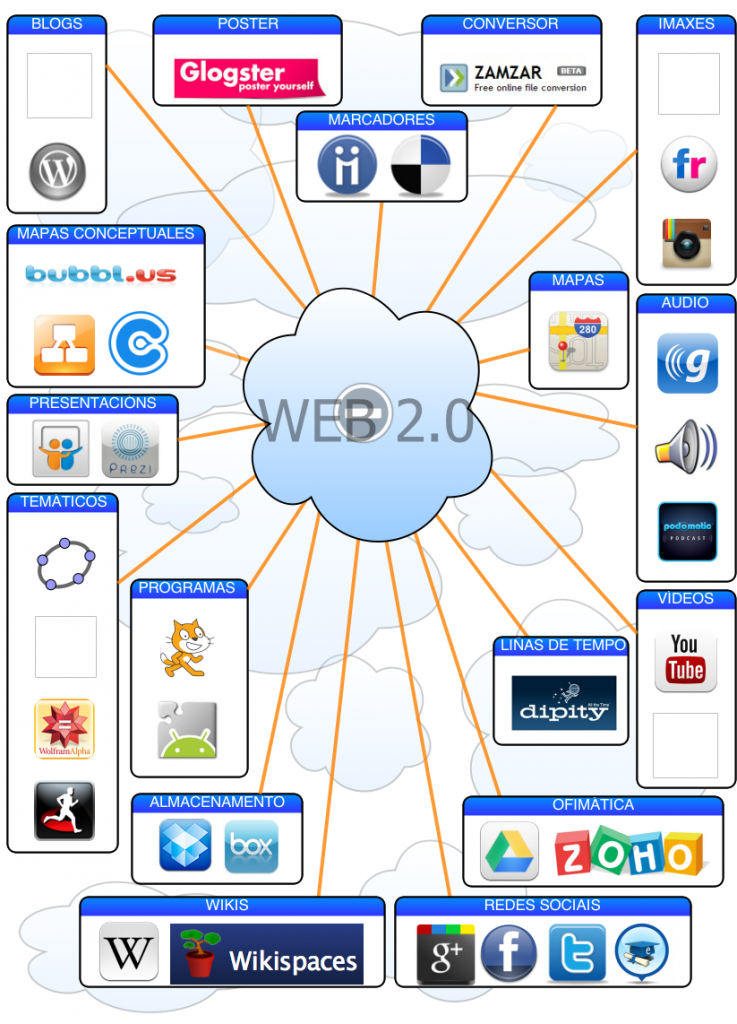 Servizos web 2.0 v2(1)
